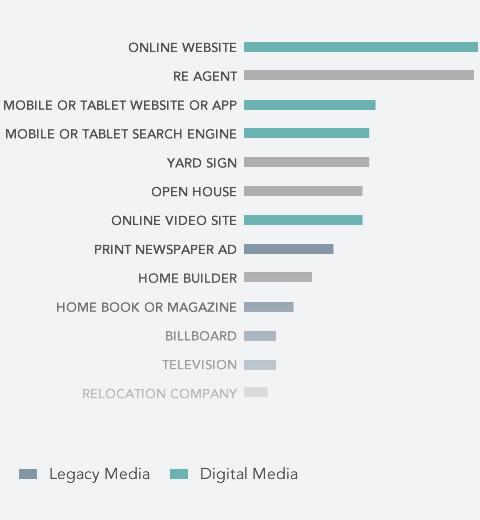 Mobile & Legacy Media