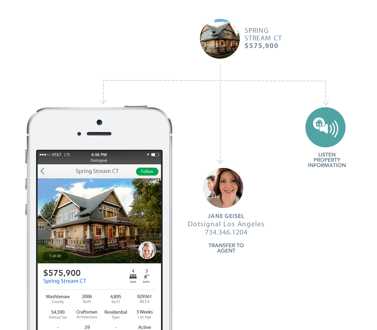 Voice, Text & Mobile Property Pages